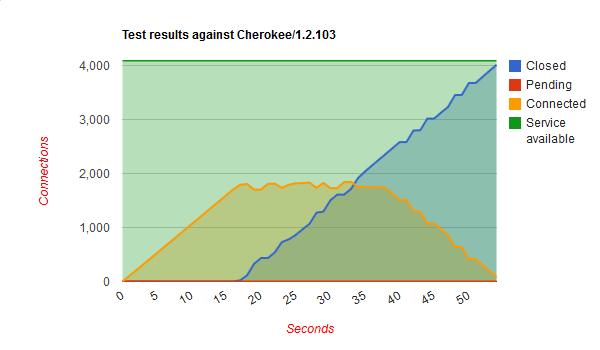 Performance testing while under attack - Hiawatha webserver