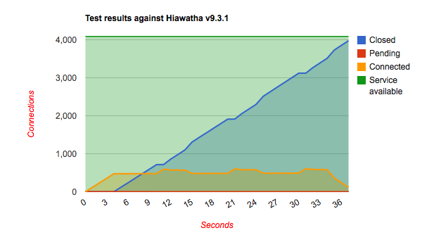 Performance testing while under attack - Hiawatha webserver